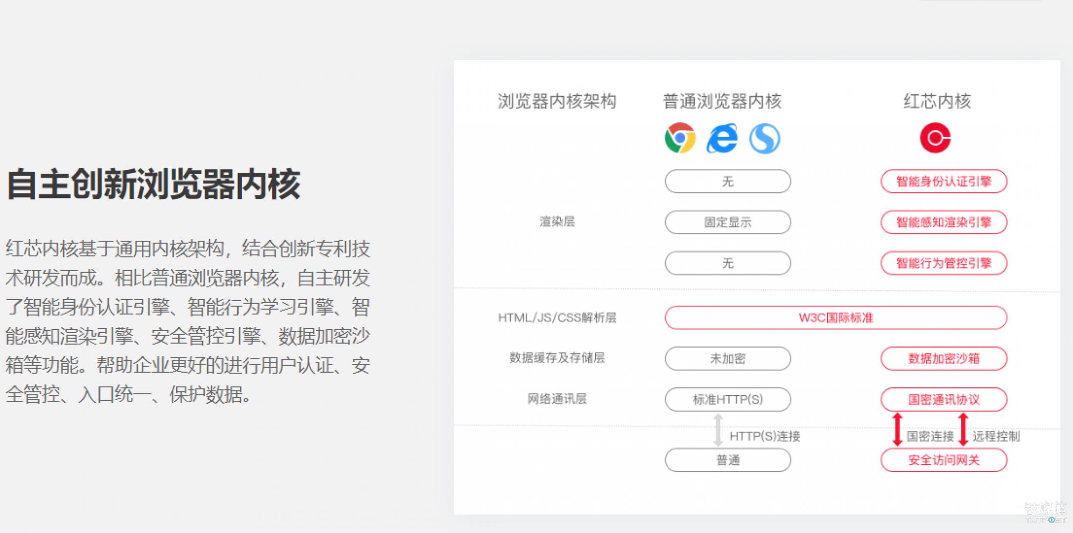截图自红芯企业浏览器官网